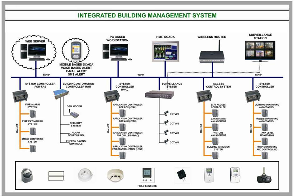 building management system thesis